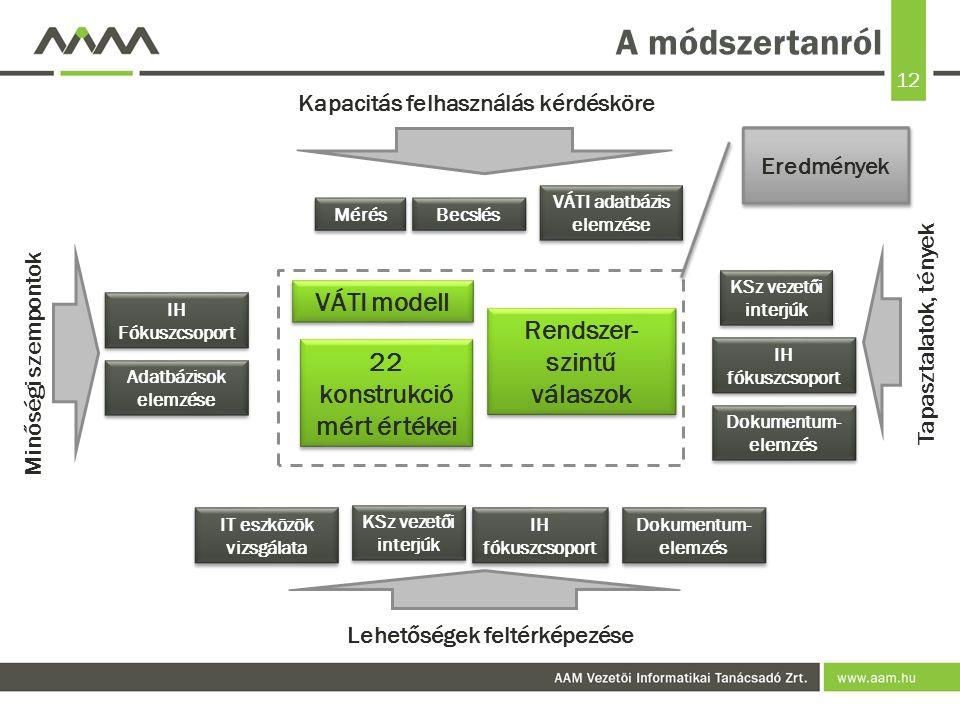 A módszertanról VÁTI modell Rendszer-szintű válaszok