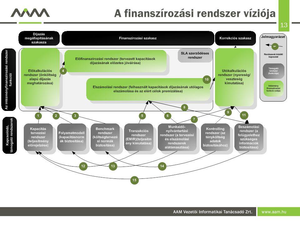 A finanszírozási rendszer víziója