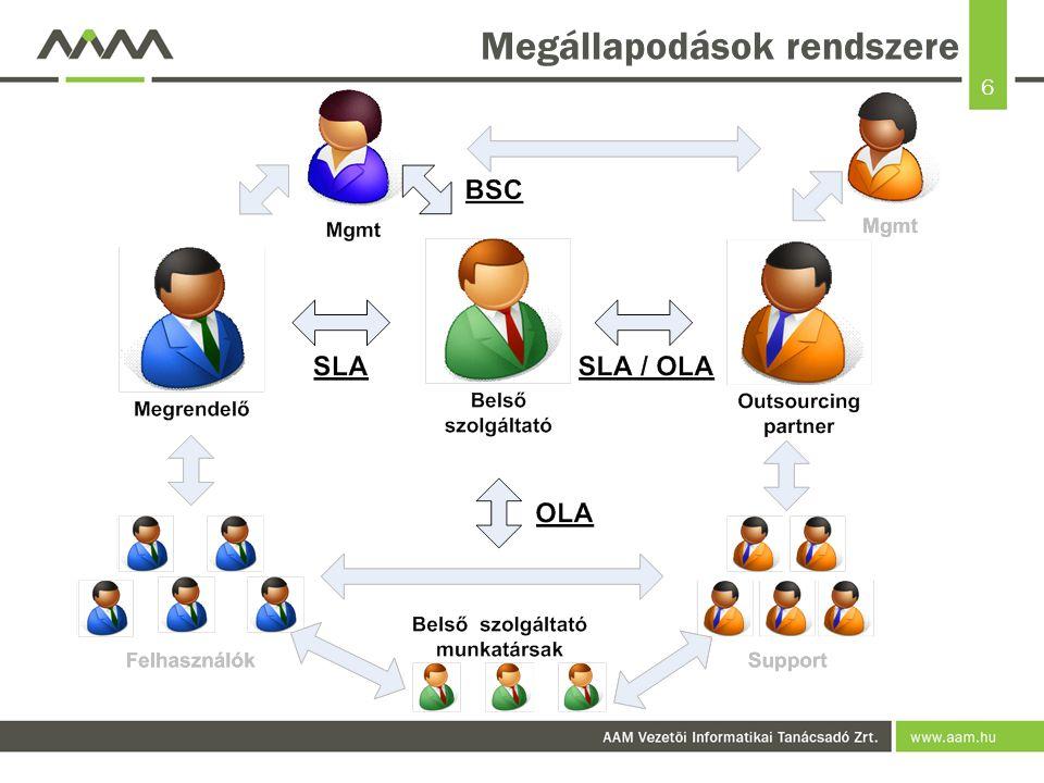Megállapodások rendszere