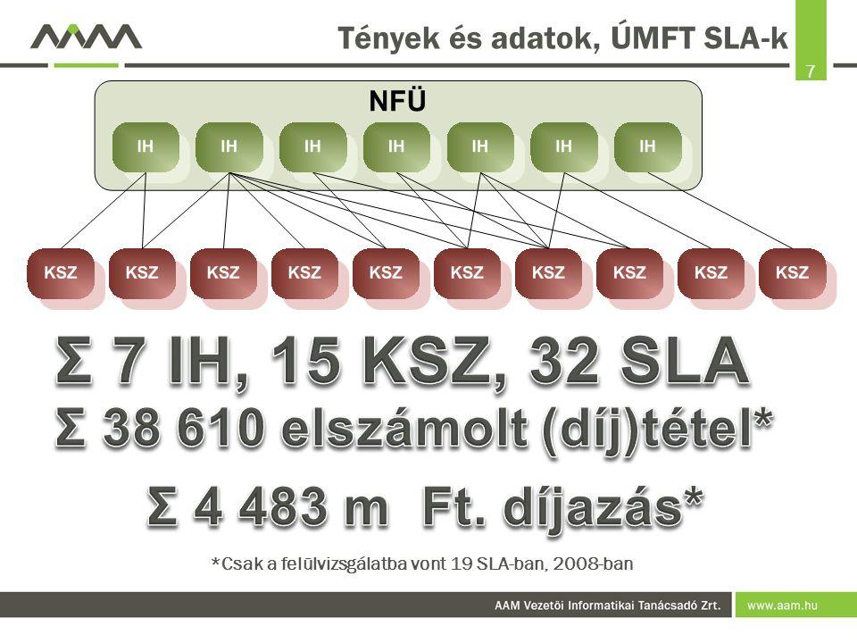 Tények és adatok, ÚMFT SLA-k