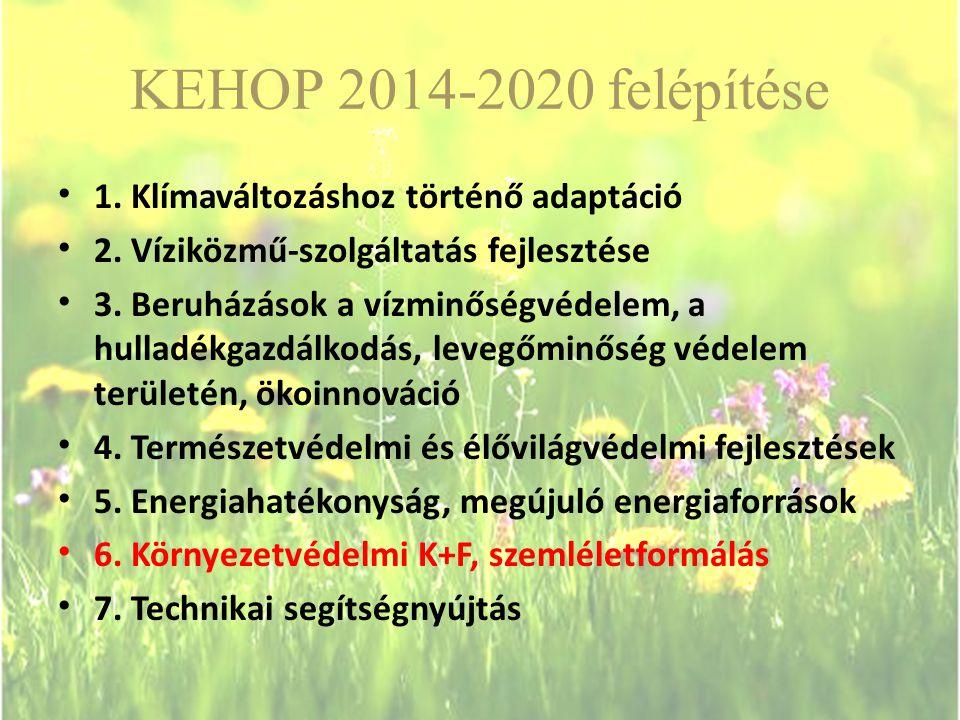 KEHOP 2014-2020 felépítése 1. Klímaváltozáshoz történő adaptáció