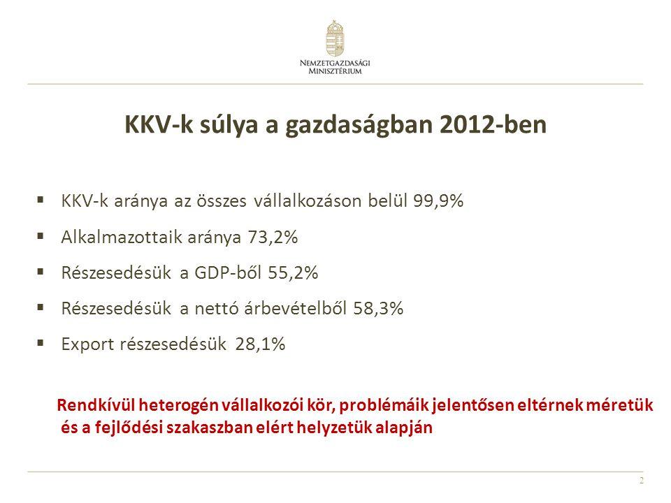 KKV-k súlya a gazdaságban 2012-ben
