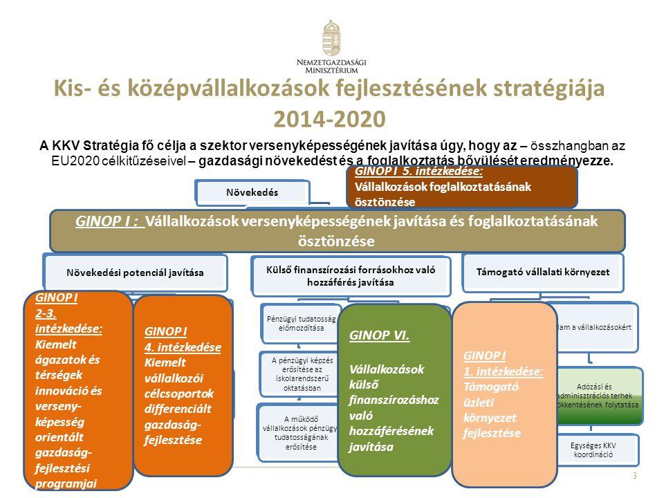 Kis- és középvállalkozások fejlesztésének stratégiája 2014-2020