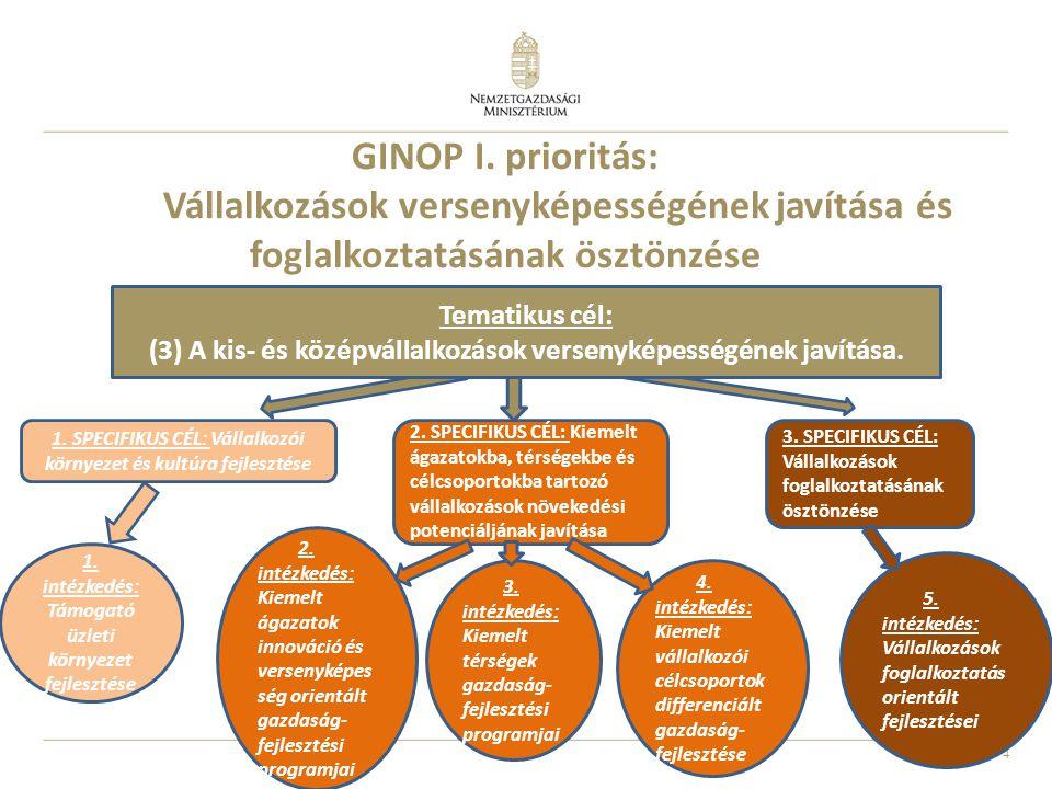 GINOP I. prioritás: Vállalkozások versenyképességének javítása és foglalkoztatásának ösztönzése