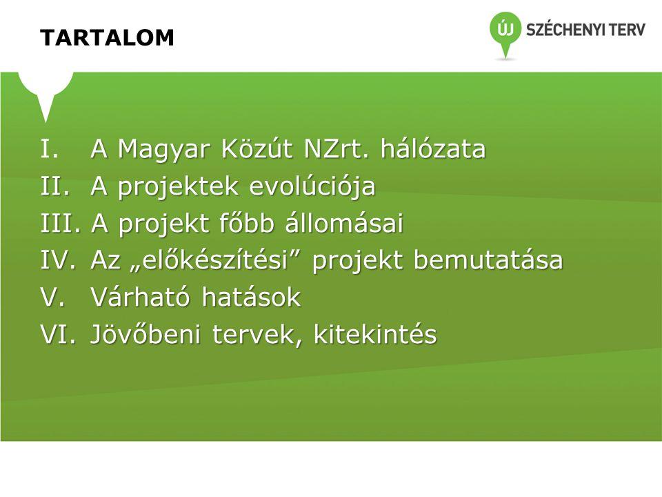 A Magyar Közút NZrt. hálózata A projektek evolúciója