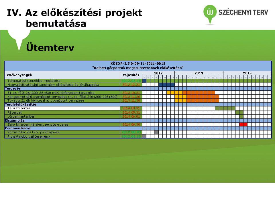 IV. Az előkészítési projekt bemutatása