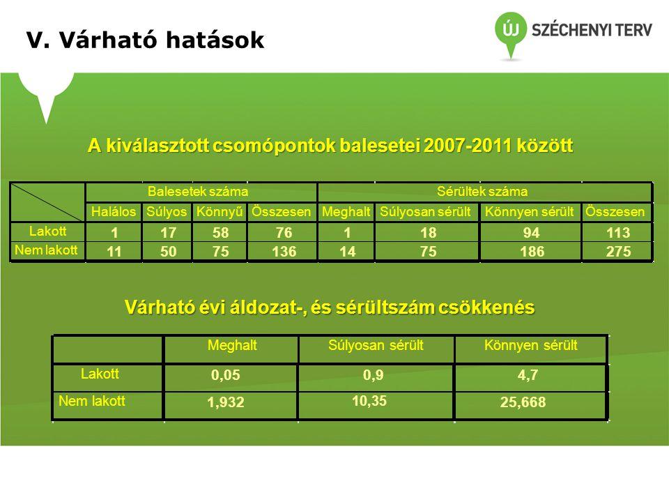 V. Várható hatások A kiválasztott csomópontok balesetei 2007-2011 között. Halálos. Súlyos. Könnyű.