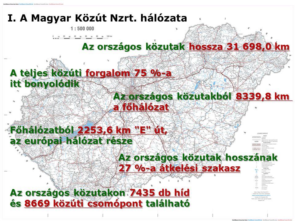 Lorem Ipsum I. A Magyar Közút Nzrt. hálózata
