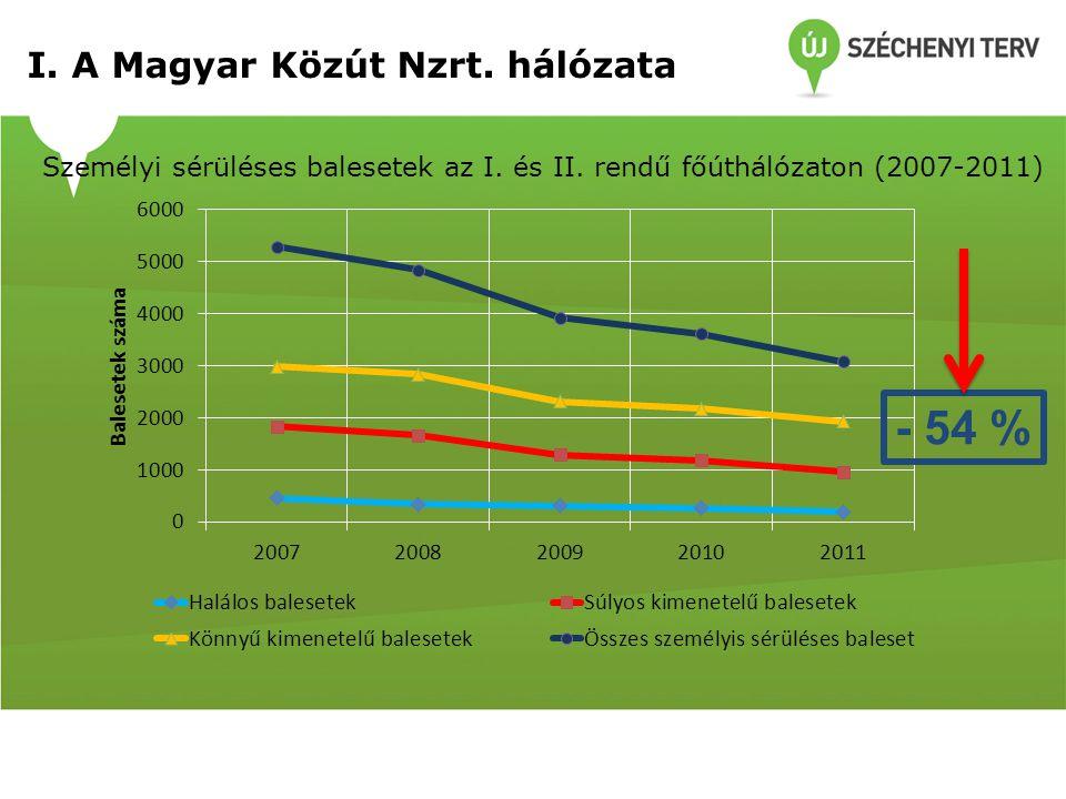 - 54 % I. A Magyar Közút Nzrt. hálózata