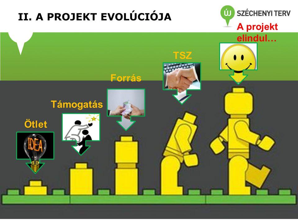 II. A PROJEKT EVOLÚCIÓJA