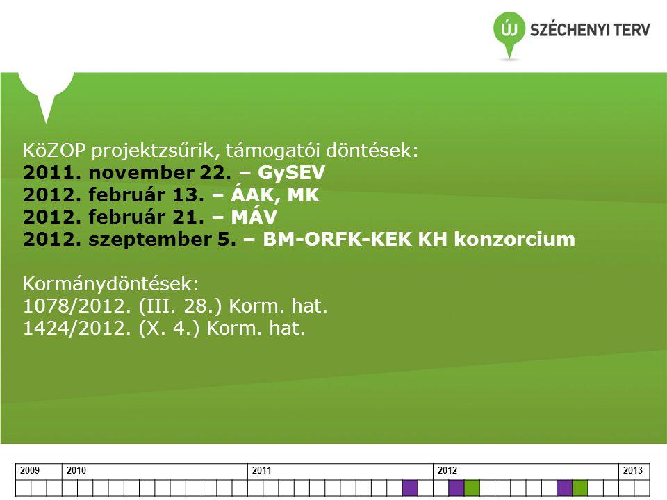 KöZOP projektzsűrik, támogatói döntések: 2011. november 22. – GySEV