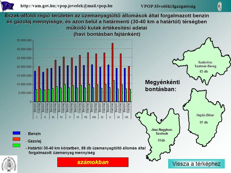 VPOP Jövedéki Igazgatóság Szabolcs-Szatmár-Bereg Jász-Nagykun-Szolnok