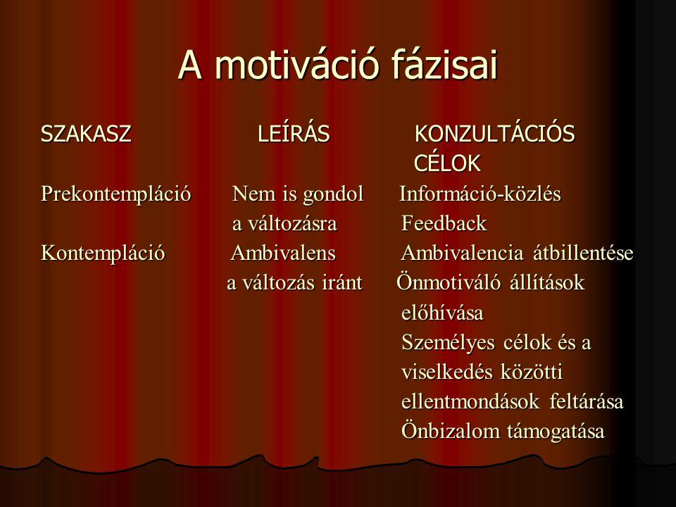A motiváció fázisai SZAKASZ LEÍRÁS KONZULTÁCIÓS CÉLOK