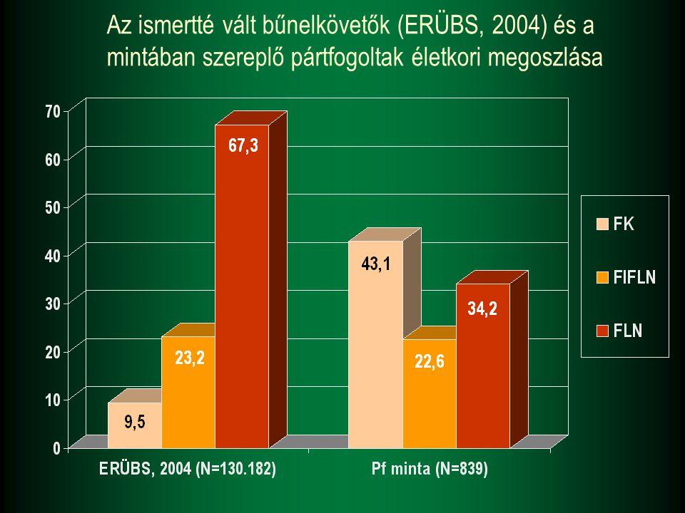 Az ismertté vált bűnelkövetők (ERÜBS, 2004) és a mintában szereplő pártfogoltak életkori megoszlása