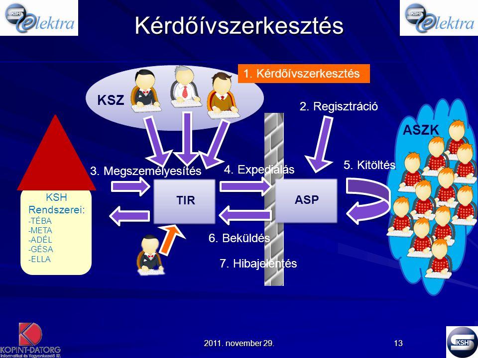 Kérdőívszerkesztés KSZ ASZK 1. Kérdőívszerkesztés 2. Regisztráció