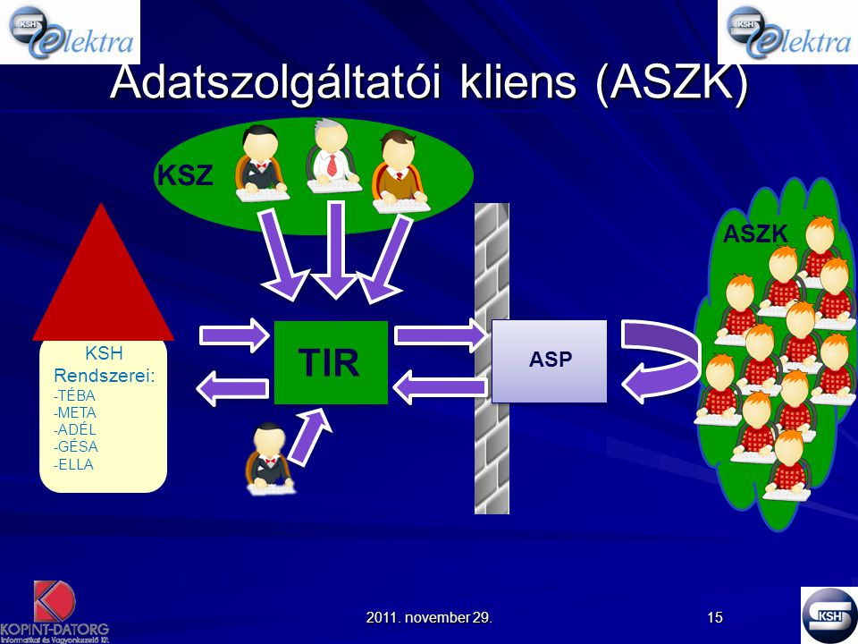 Adatszolgáltatói kliens (ASZK)