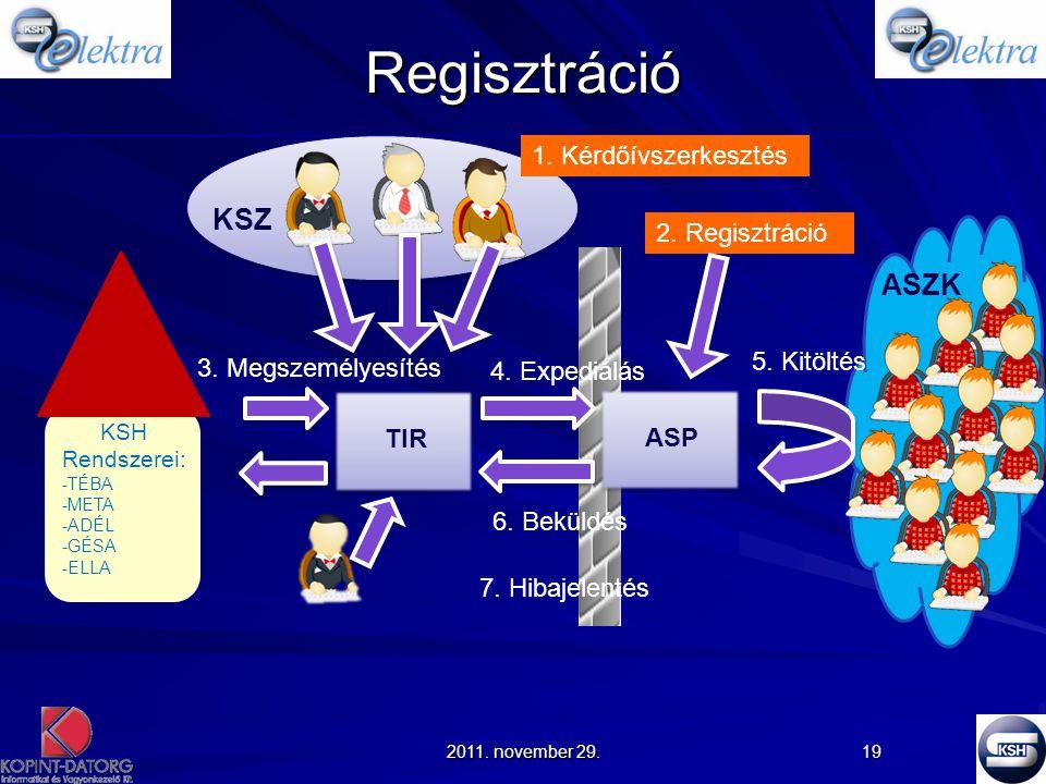 Regisztráció KSZ ASZK 1. Kérdőívszerkesztés 2. Regisztráció