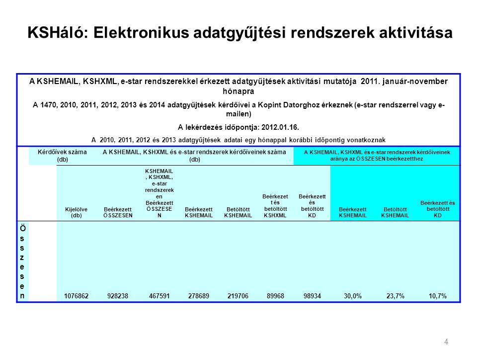 KSHáló: Elektronikus adatgyűjtési rendszerek aktivitása