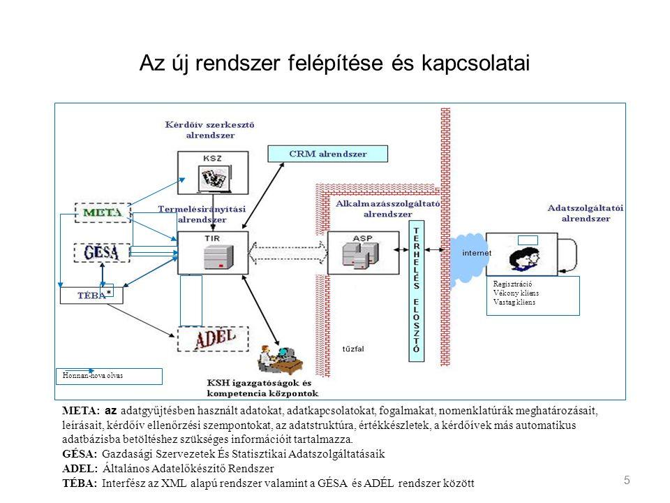 Az új rendszer felépítése és kapcsolatai