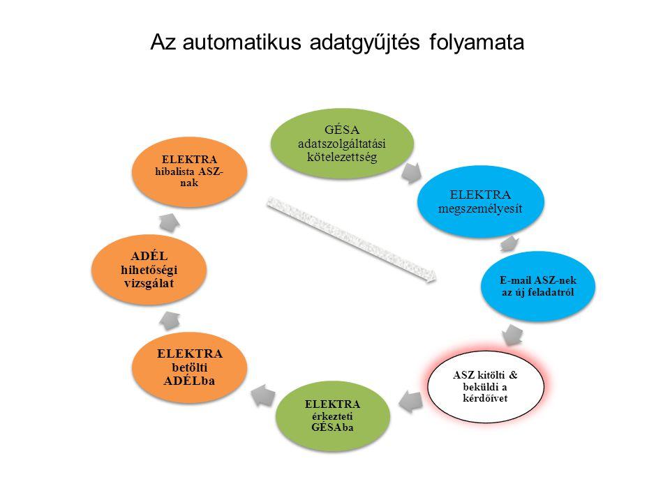 Az automatikus adatgyűjtés folyamata