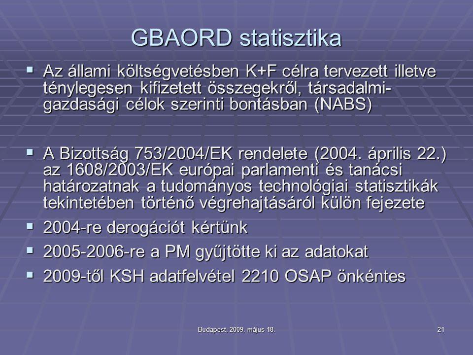 GBAORD statisztika