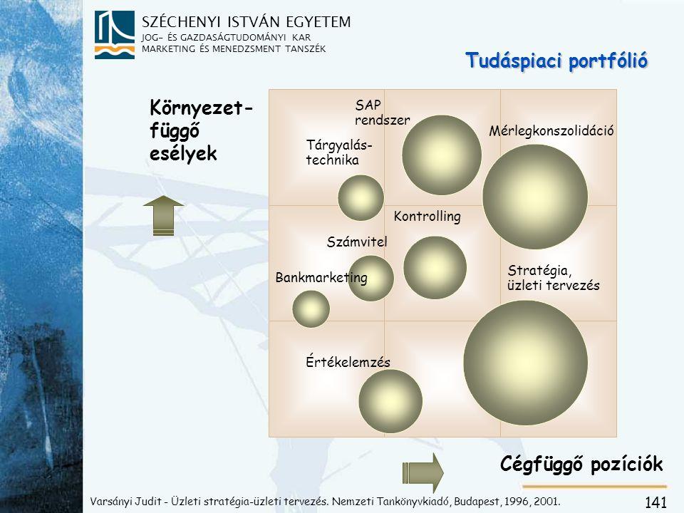 A portfóliótérkép információinak hasznosítása