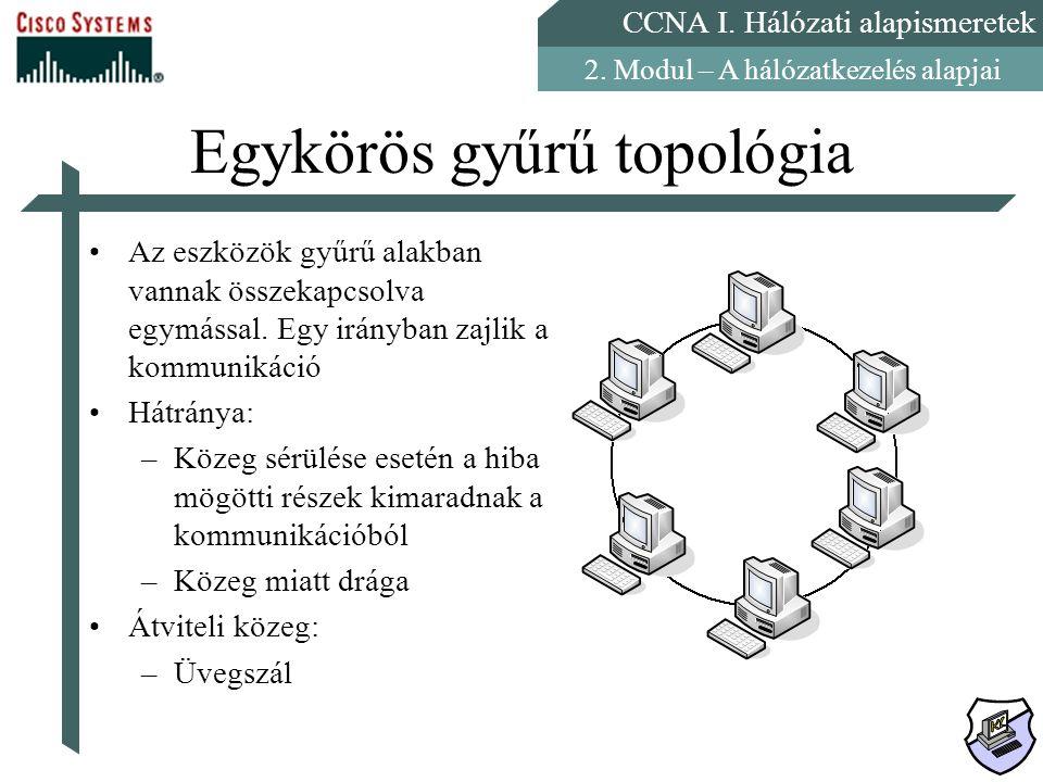 Egykörös gyűrű topológia