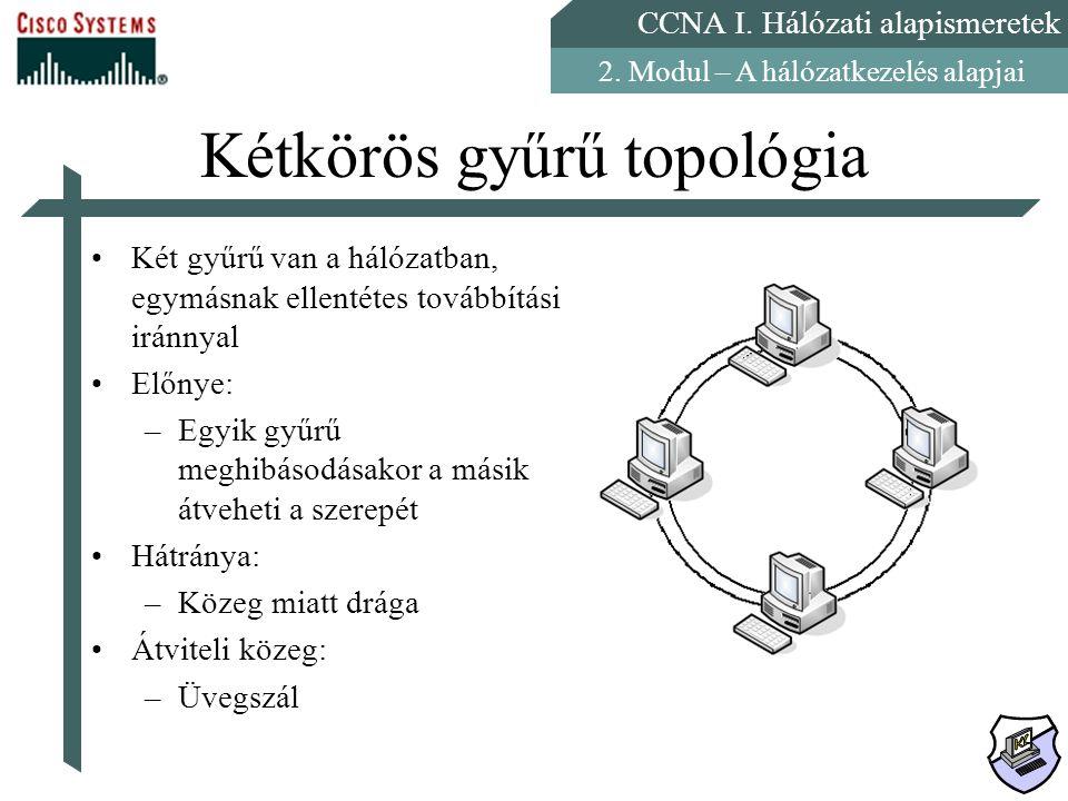 Kétkörös gyűrű topológia