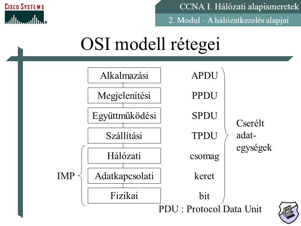 OSI modell rétegei Alkalmazási Megjelenítési Együttműködési Szállítási