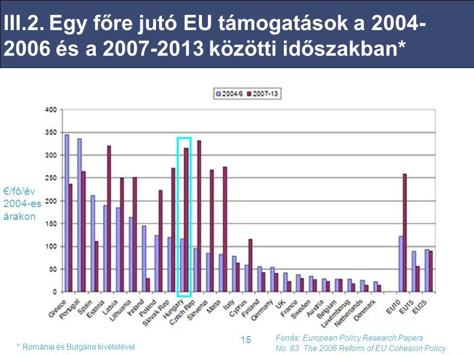 04/04/2017 III.2. Egy főre jutó EU támogatások a 2004-2006 és a 2007-2013 közötti időszakban* €/fő/év 2004-es árakon.