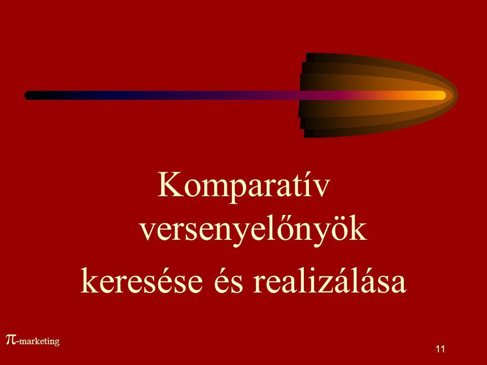 Komparatív versenyelőnyök keresése és realizálása