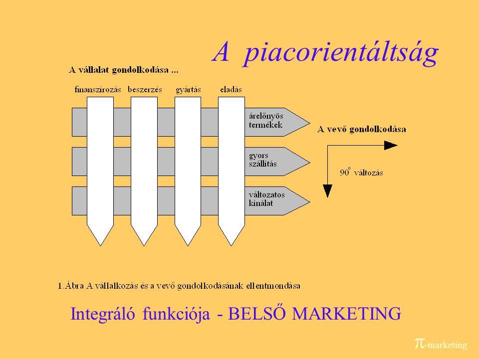 Integráló funkciója - BELSŐ MARKETING