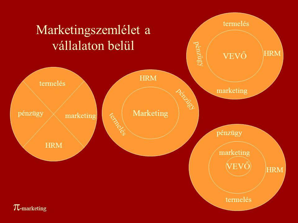 Marketingszemlélet a vállalaton belül