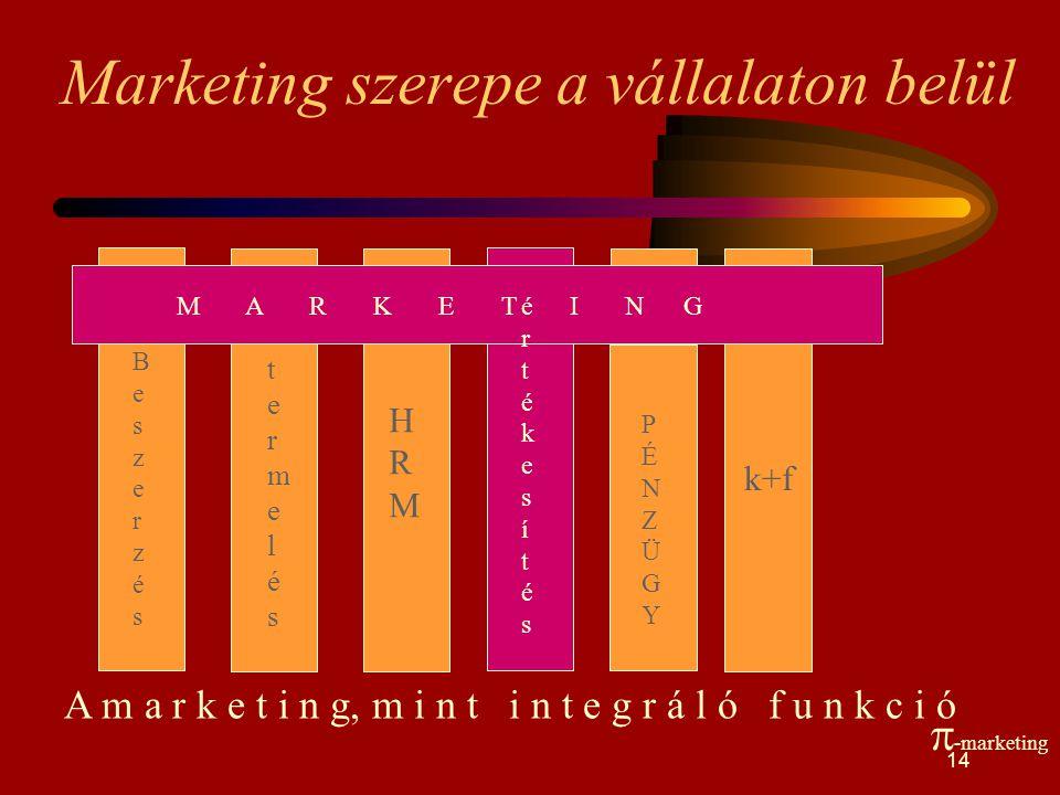 Marketing szerepe a vállalaton belül