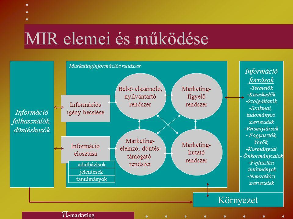 MIR elemei és működése -marketing Környezet Információ források