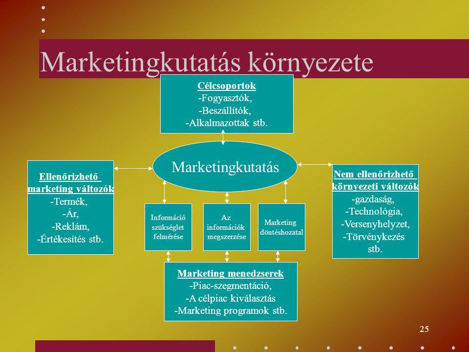 Marketingkutatás környezete