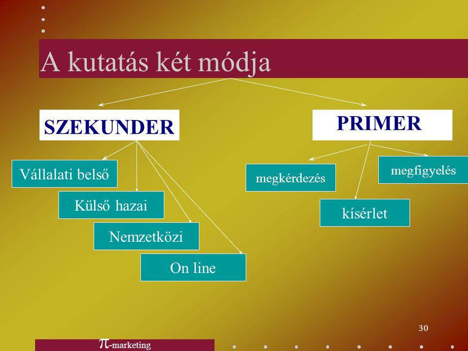 A kutatás két módja PRIMER SZEKUNDER -marketing Vállalati belső