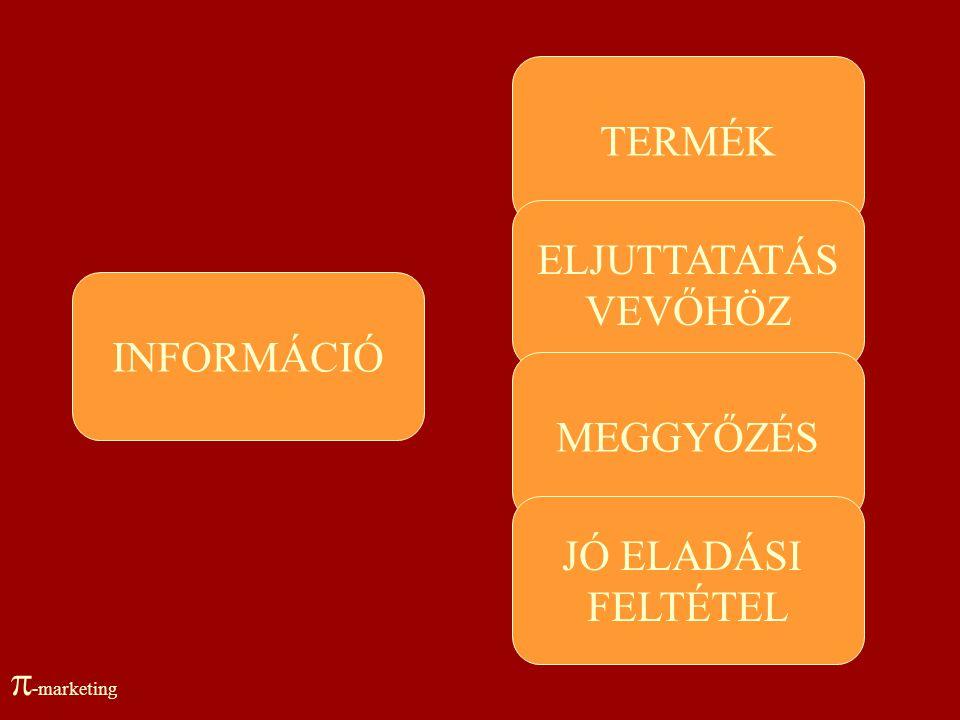 TERMÉK ELJUTTATATÁS VEVŐHÖZ INFORMÁCIÓ MEGGYŐZÉS JÓ ELADÁSI FELTÉTEL -marketing