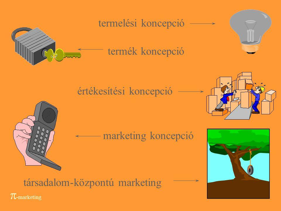 -marketing termelési koncepció termék koncepció