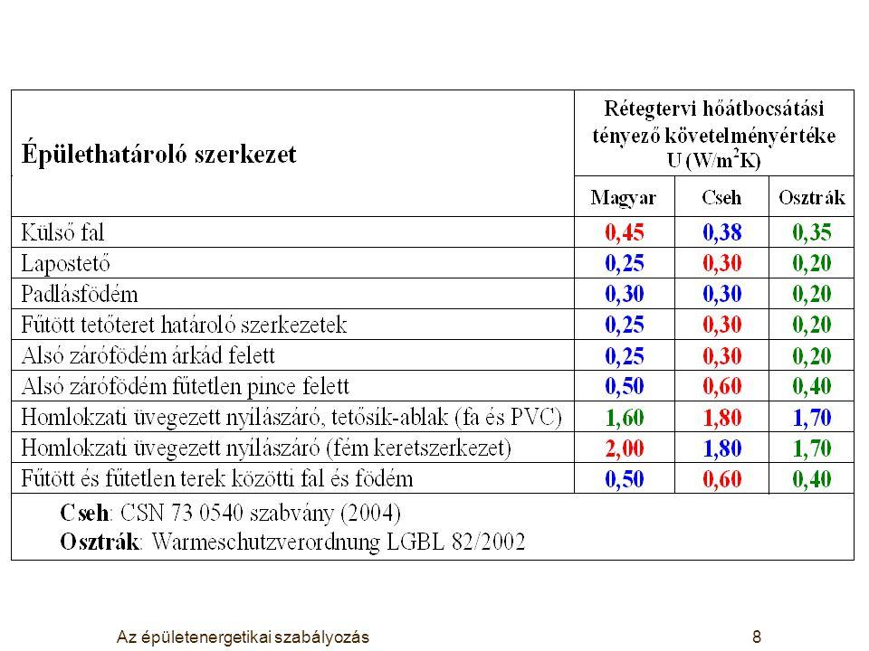 Az épületenergetikai szabályozás