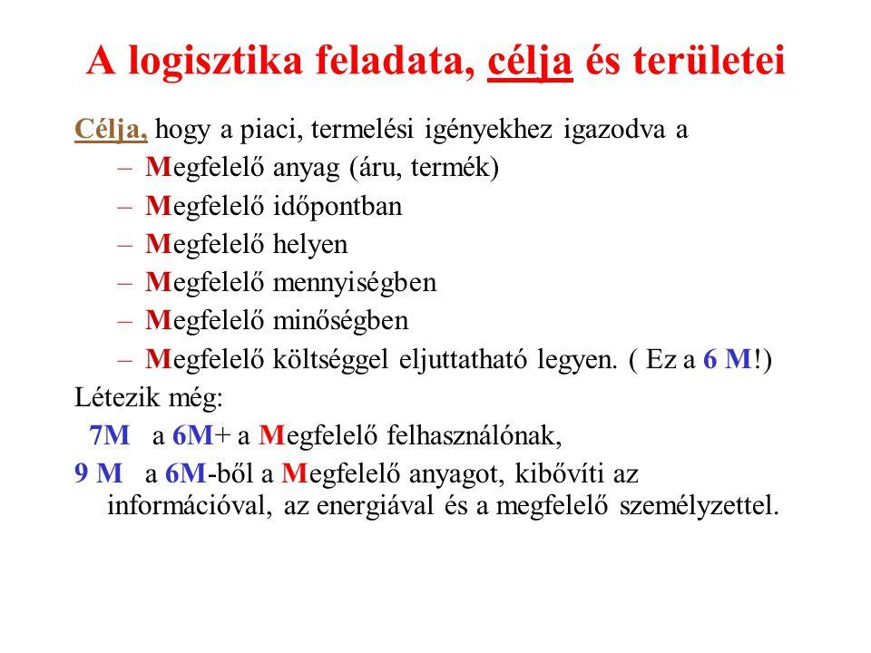 A logisztika feladata, célja és területei