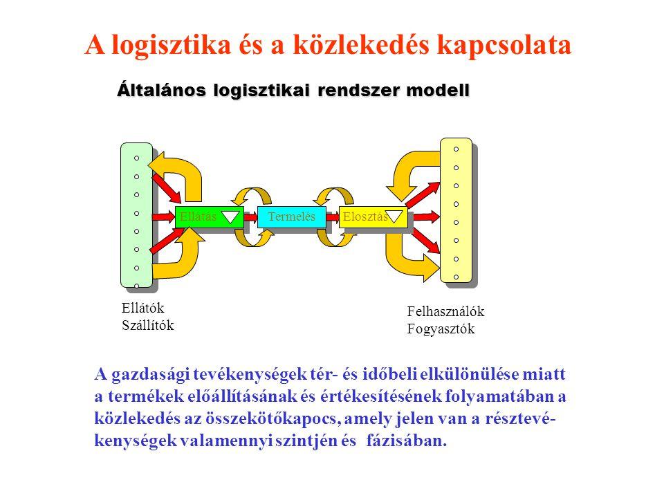 Általános logisztikai rendszer modell