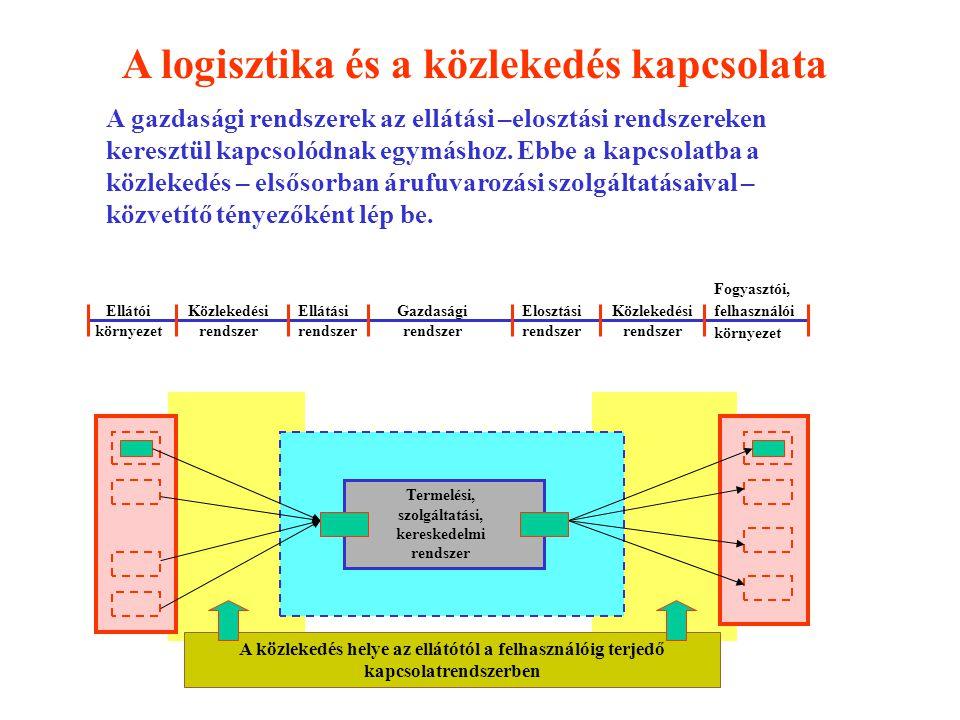 Termelési, szolgáltatási, kereskedelmi rendszer