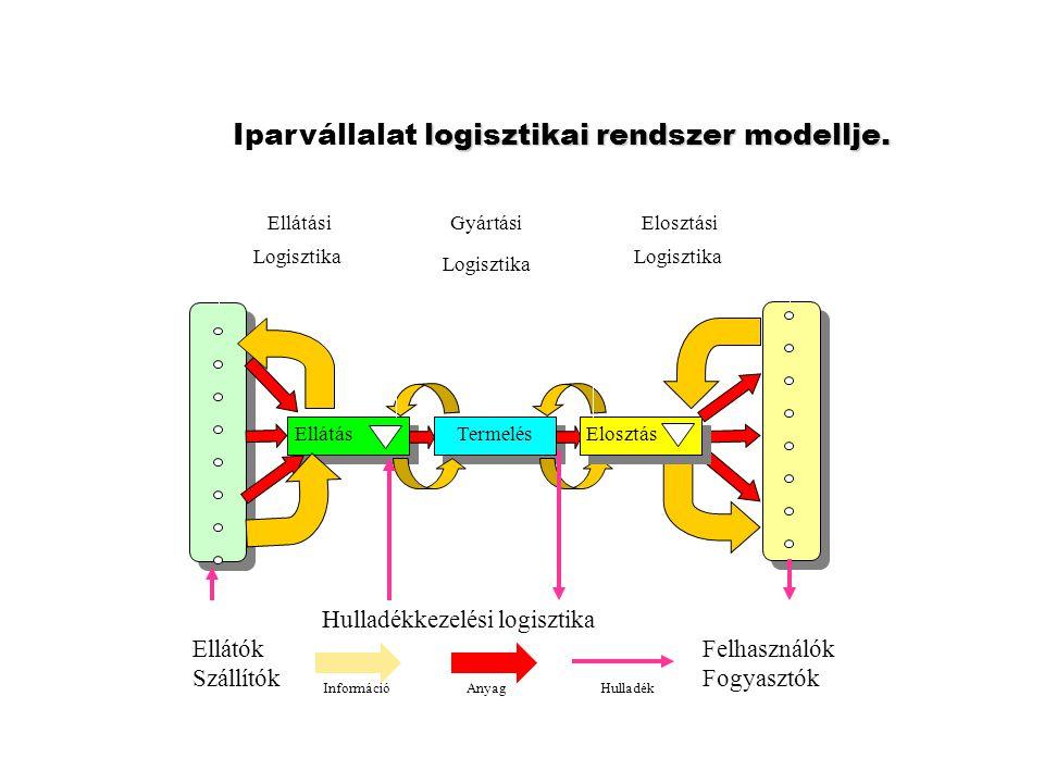 Iparvállalat logisztikai rendszer modellje.