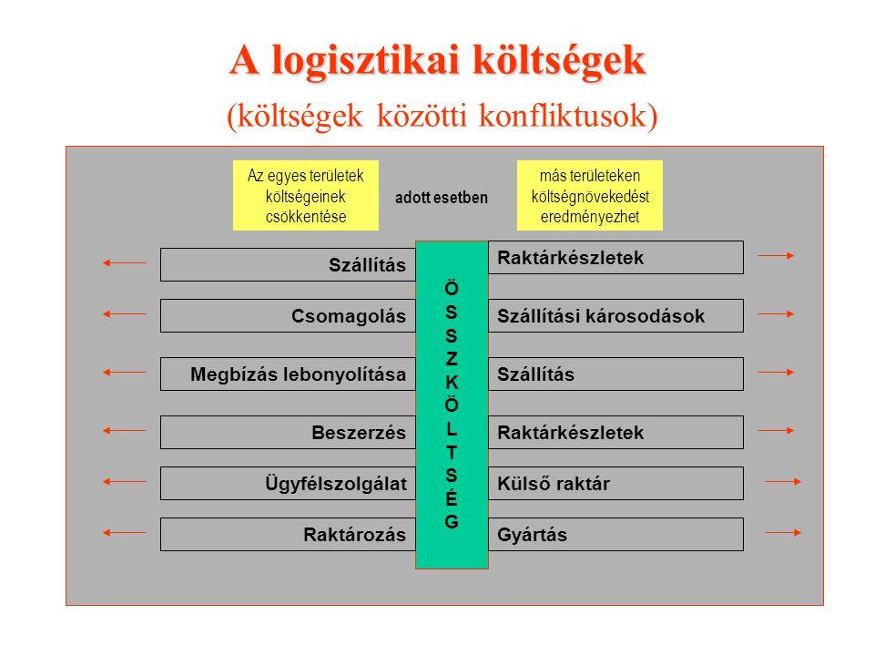 A logisztikai költségek (költségek közötti konfliktusok)