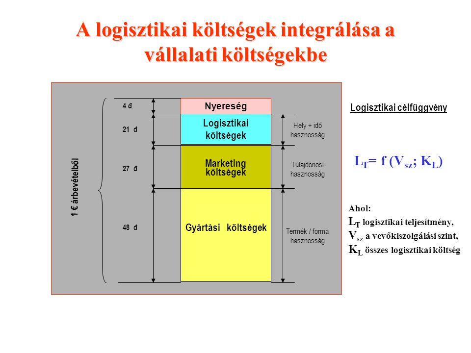 A logisztikai költségek integrálása a vállalati költségekbe
