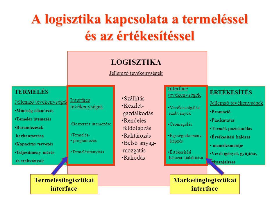 A logisztika kapcsolata a termeléssel és az értékesítéssel