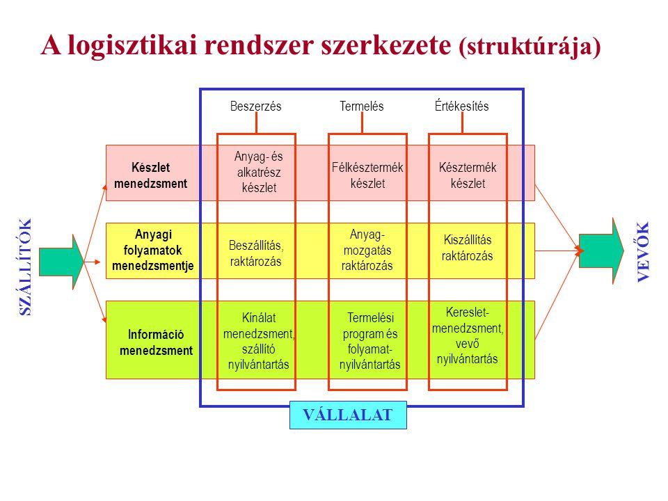 Anyagi folyamatok menedzsmentje Információ menedzsment