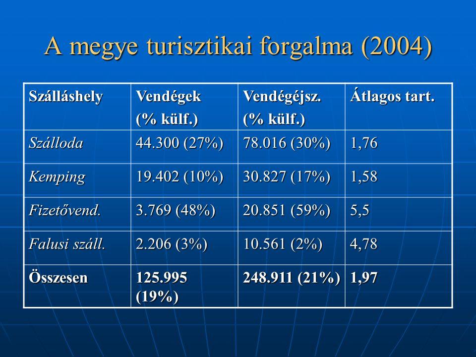 A megye turisztikai forgalma (2004)