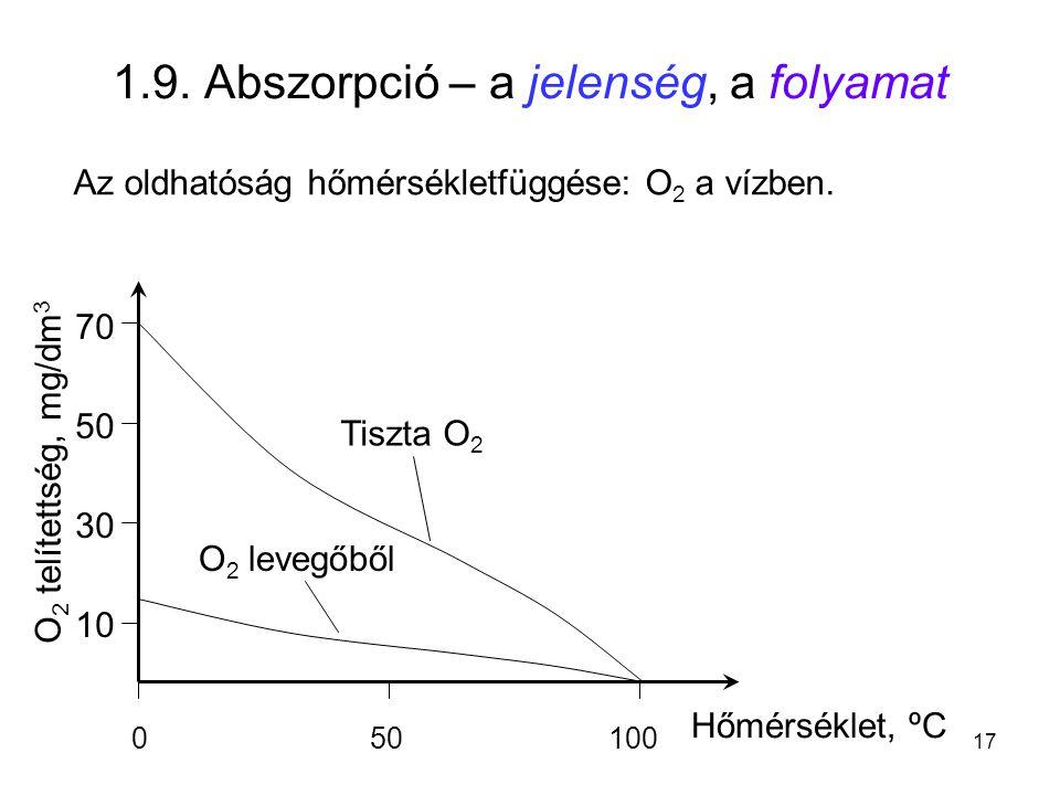 1.9. Abszorpció – a jelenség, a folyamat